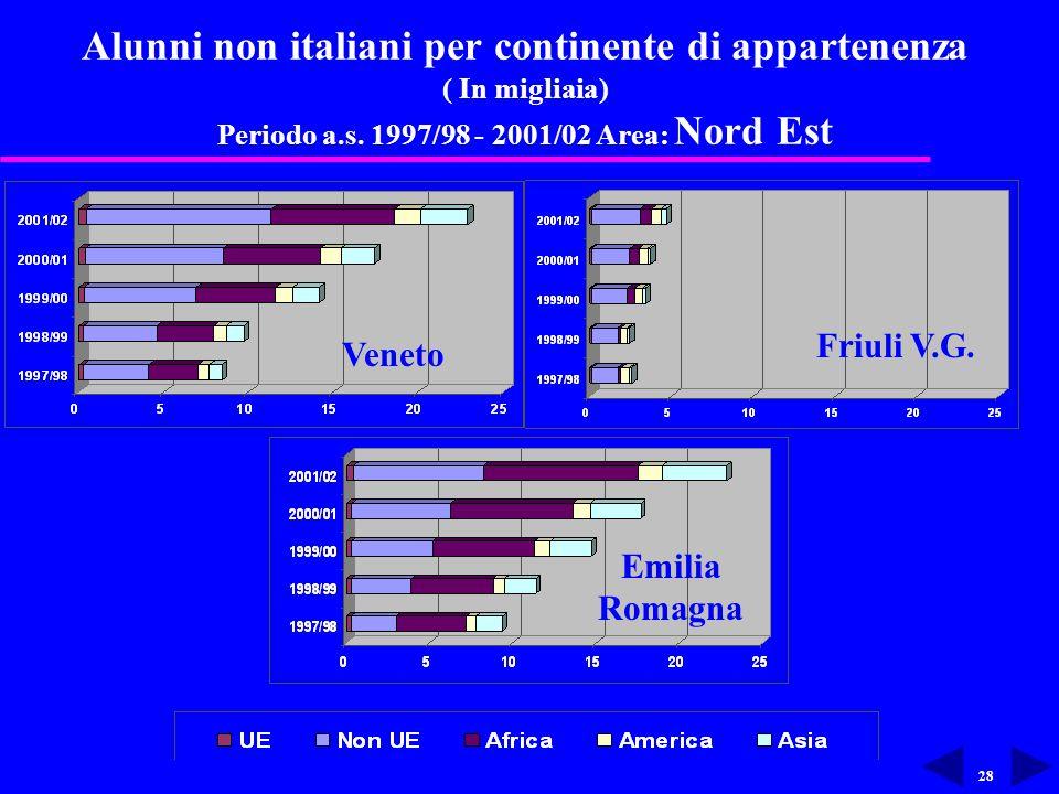 28 Alunni non italiani per continente di appartenenza ( In migliaia) Periodo a.s.