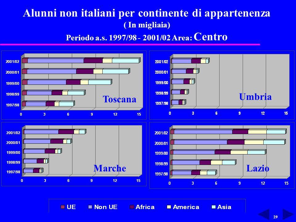 29 Alunni non italiani per continente di appartenenza ( In migliaia) Periodo a.s.