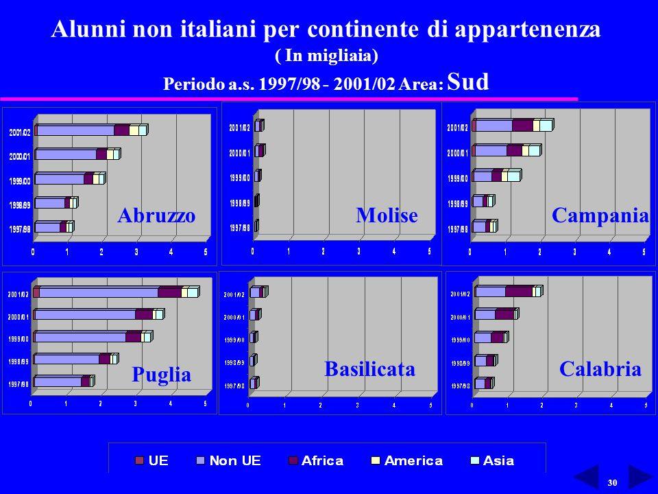 30 Alunni non italiani per continente di appartenenza ( In migliaia) Periodo a.s.