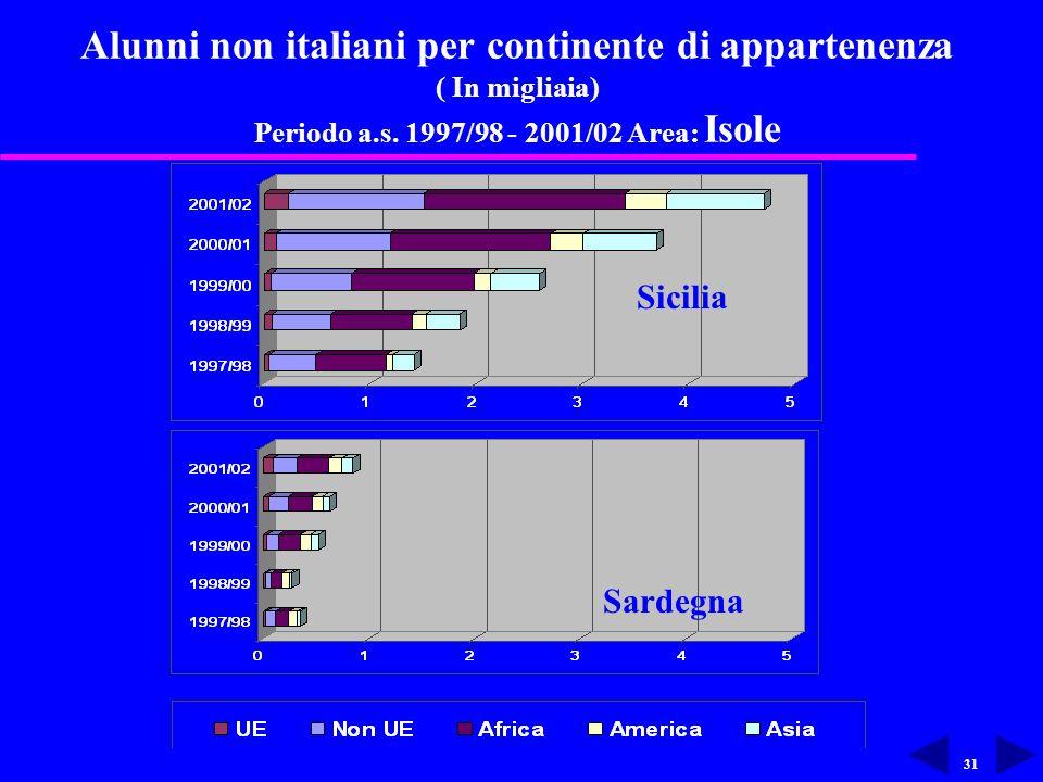 31 Alunni non italiani per continente di appartenenza ( In migliaia) Periodo a.s.