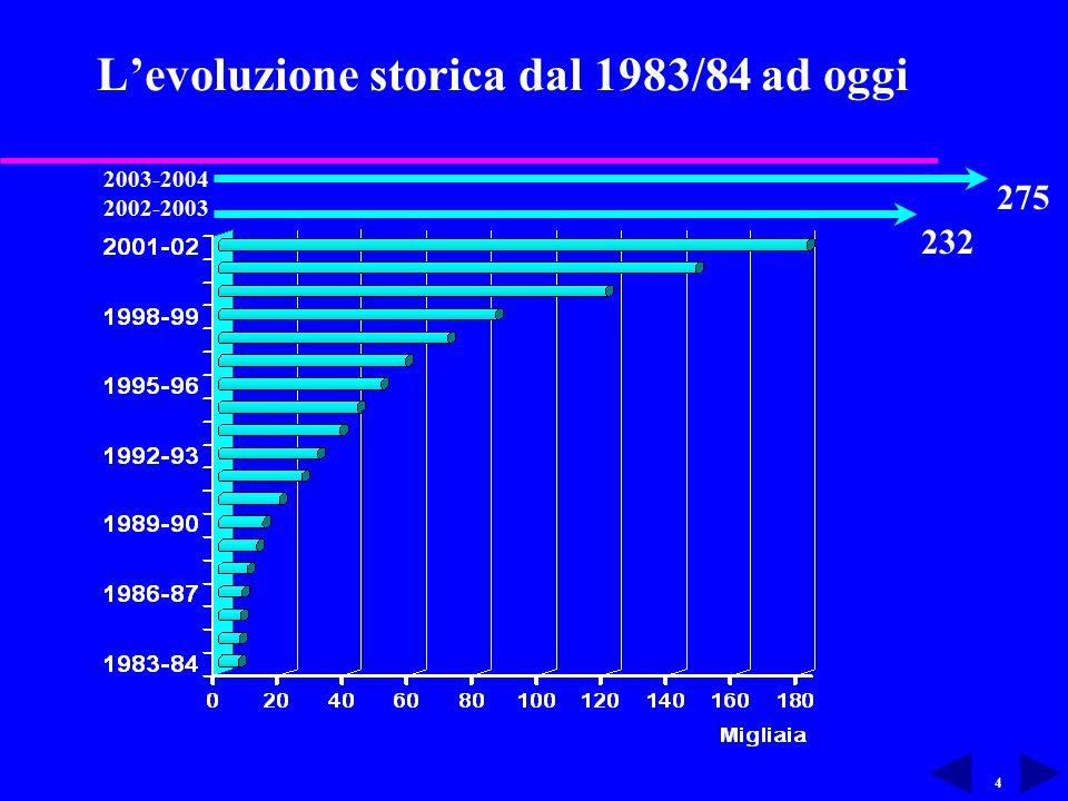 4 L'evoluzione storica dal 1983/84 ad oggi 275 232 2003-2004 2002-2003