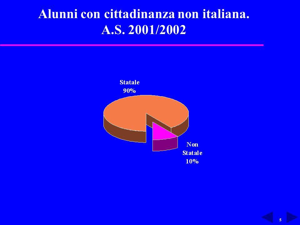 5 Alunni con cittadinanza non italiana. A.S. 2001/2002