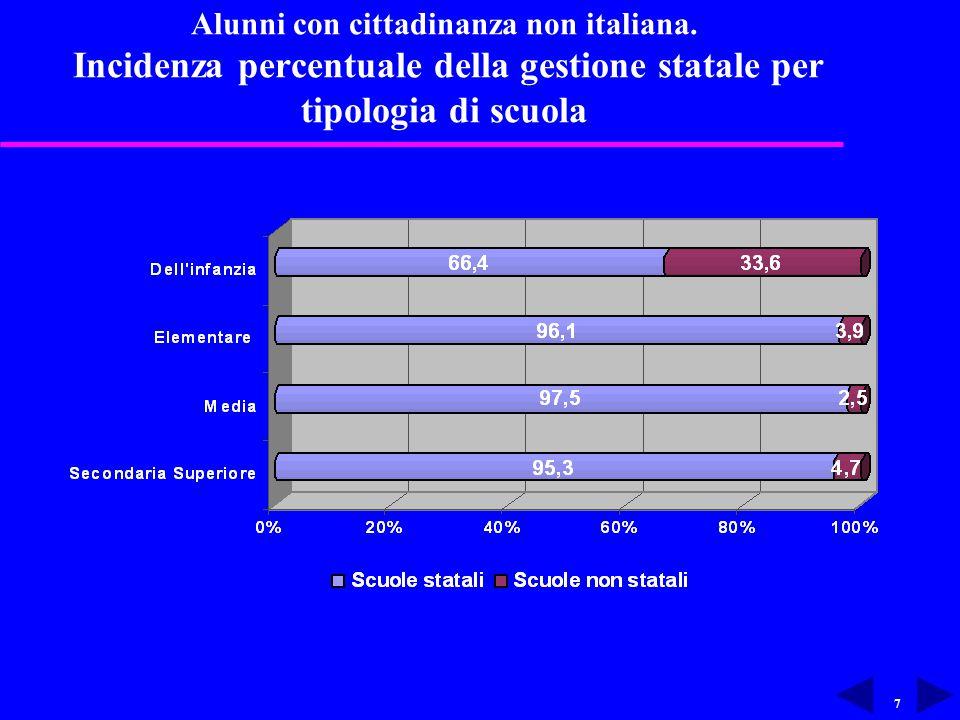7 Alunni con cittadinanza non italiana.