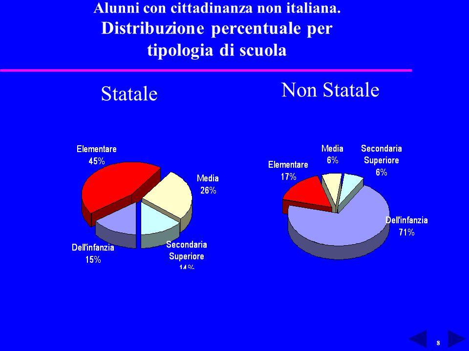 8 Alunni con cittadinanza non italiana.
