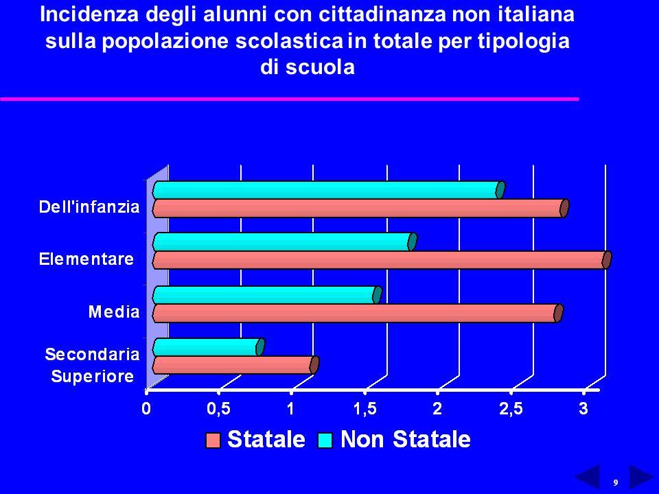 9 Incidenza degli alunni con cittadinanza non italiana sulla popolazione scolastica in totale per tipologia di scuola