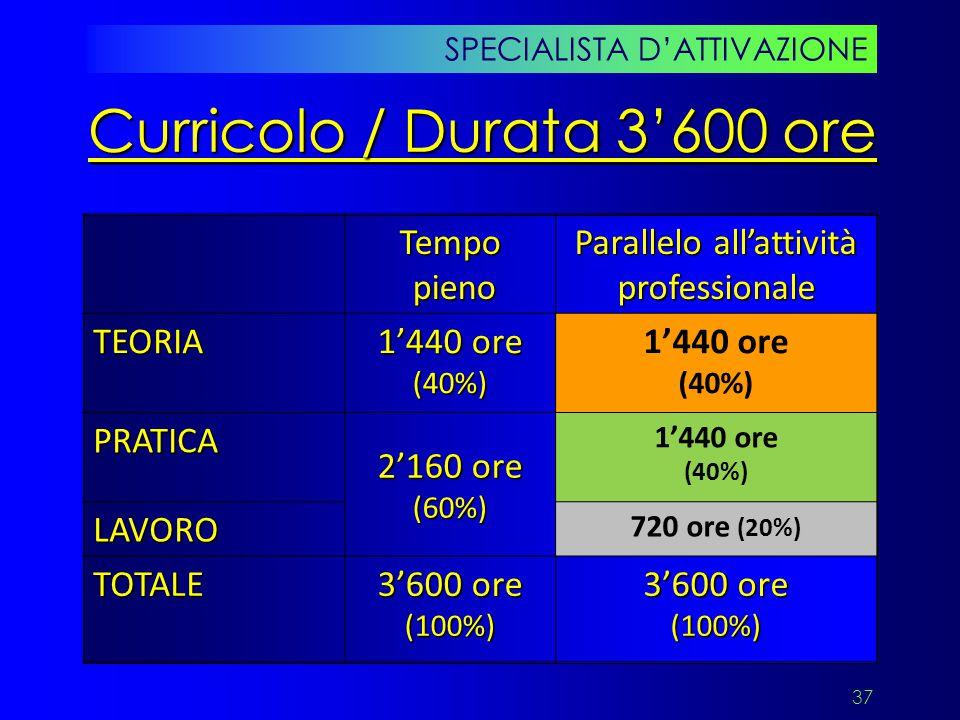 37 SPECIALISTA D'ATTIVAZIONE Curricolo / Durata 3'600 ore Tempo pieno Parallelo all'attività professionale TEORIA 1'440 ore (40%) PRATICA 2'160 ore (6