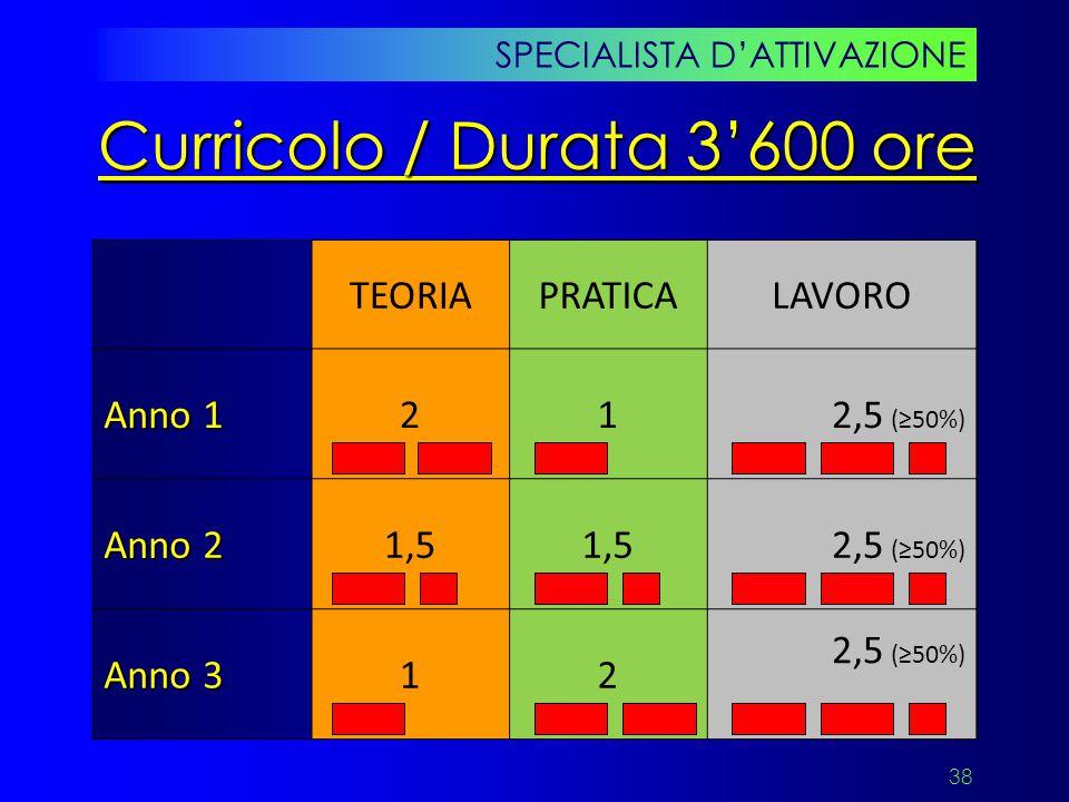 38 SPECIALISTA D'ATTIVAZIONE Curricolo / Durata 3'600 ore TEORIAPRATICALAVORO Anno 1 212,5 (≥50%) Anno 2 1,5 2,5 (≥50%) Anno 3 12 2,5 (≥50%)