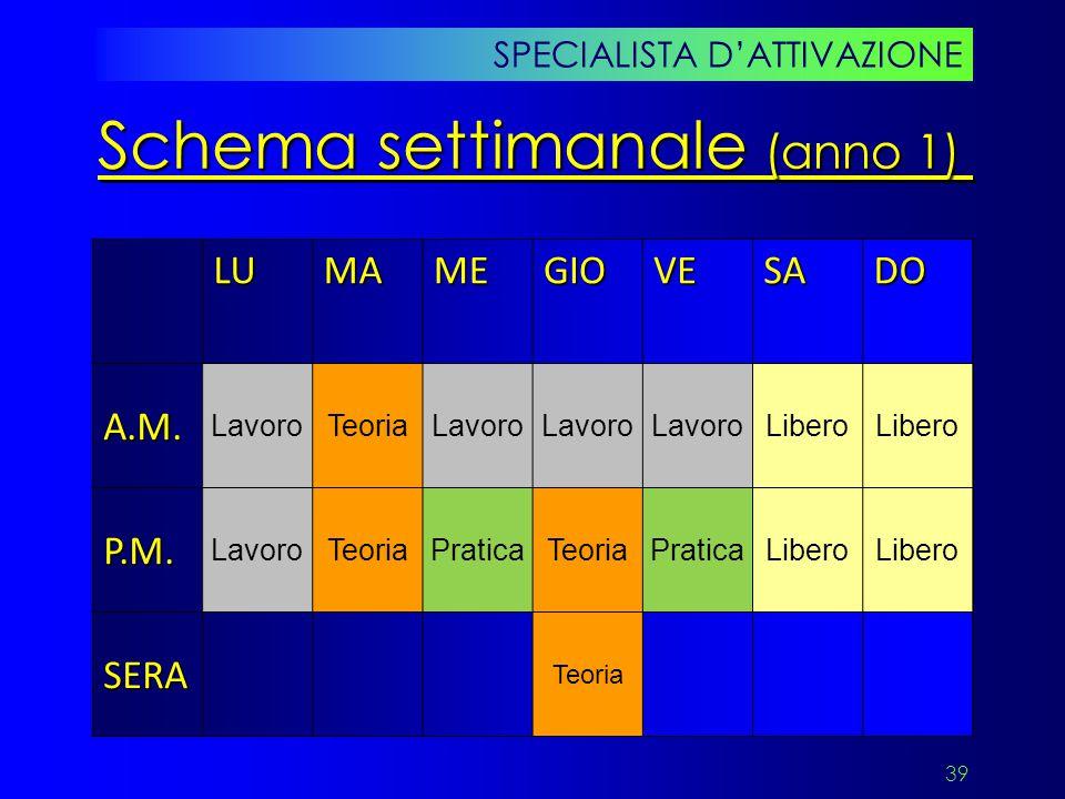 39 SPECIALISTA D'ATTIVAZIONE Schema settimanale (anno 1) LUMAMEGIOVESADOA.M. LavoroTeoriaLavoro Libero P.M. LavoroTeoriaPraticaTeoriaPraticaLibero SER