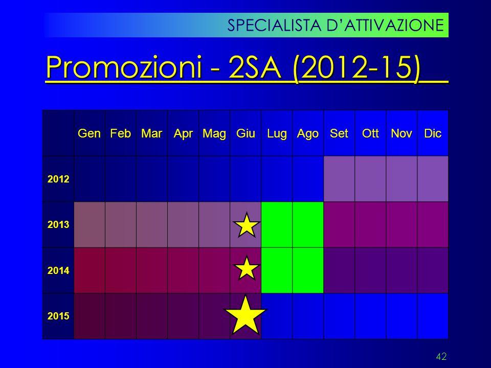 42 SPECIALISTA D'ATTIVAZIONE Promozioni - 2SA (2012-15) GenFebMarAprMagGiuLugAgoSetOttNovDic2012 2013 2014 2015