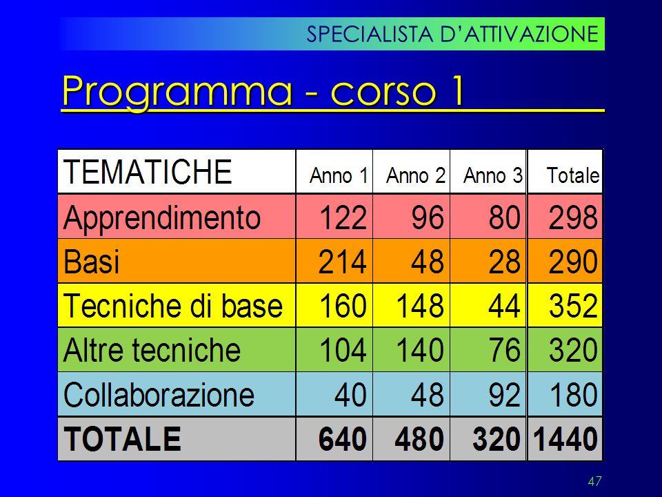 47 SPECIALISTA D'ATTIVAZIONE Programma - corso 1