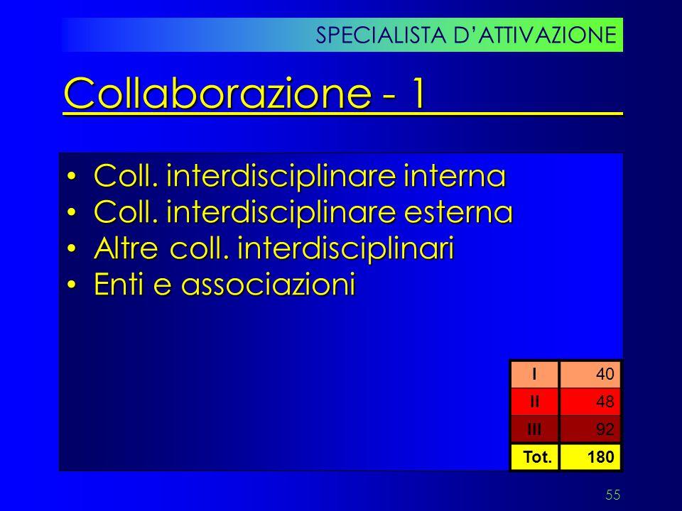 55 Coll. interdisciplinare interna Coll. interdisciplinare interna Coll. interdisciplinare esterna Coll. interdisciplinare esterna Altre coll. interdi
