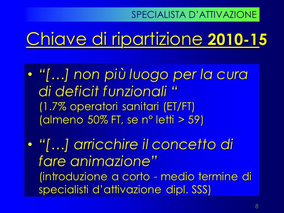 39 SPECIALISTA D'ATTIVAZIONE Schema settimanale (anno 1) LUMAMEGIOVESADOA.M.