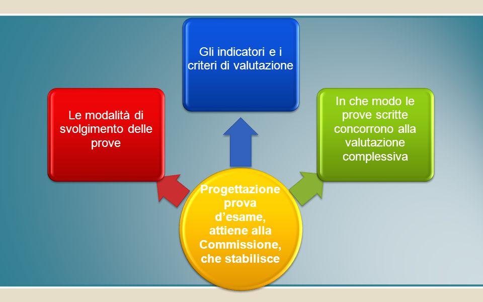 Progettazione prova d'esame, attiene alla Commissione, che stabilisce Le modalità di svolgimento delle prove Gli indicatori e i criteri di valutazione In che modo le prove scritte concorrono alla valutazione complessiva