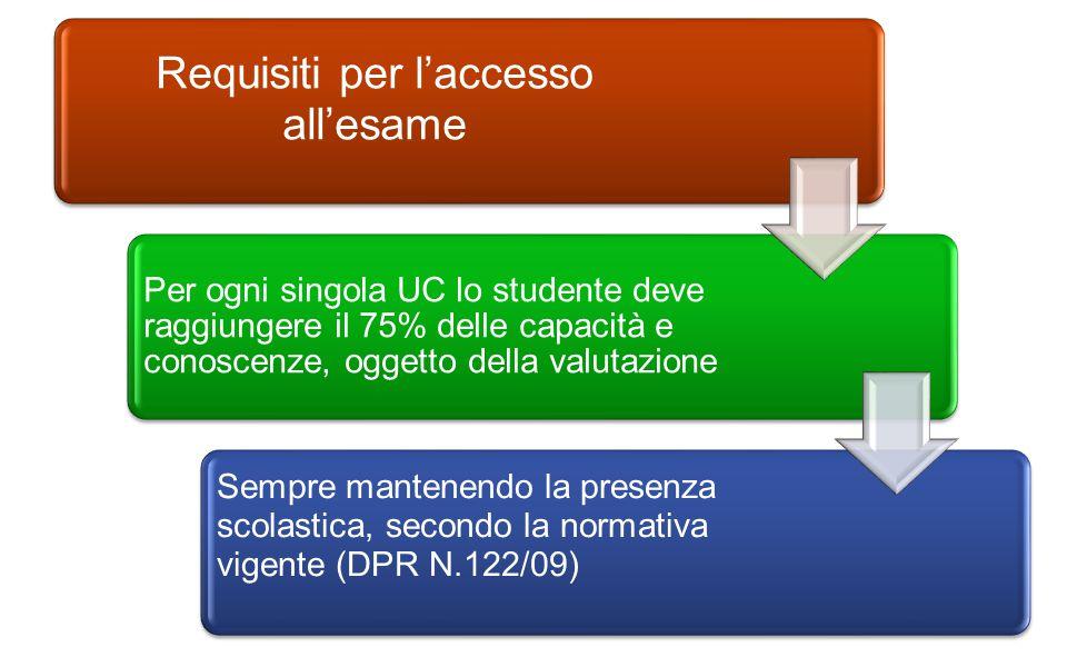 Requisiti per l'accesso all'esame Per ogni singola UC lo studente deve raggiungere il 75% delle capacità e conoscenze, oggetto della valutazione Sempre mantenendo la presenza scolastica, secondo la normativa vigente (DPR N.122/09)