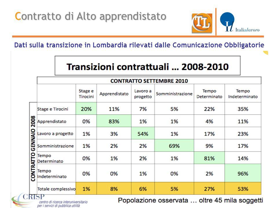 12 Contratto di Alto apprendistato Dati sulla transizione in Lombardia rilevati dalle Comunicazione Obbligatorie