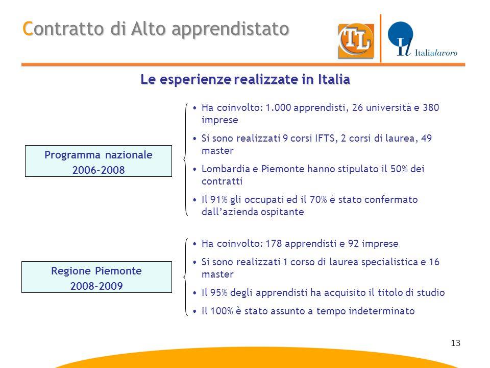 13 Le esperienze realizzate in Italia Contratto di Alto apprendistato Programma nazionale 2006-2008 Regione Piemonte 2008-2009 Ha coinvolto: 1.000 app