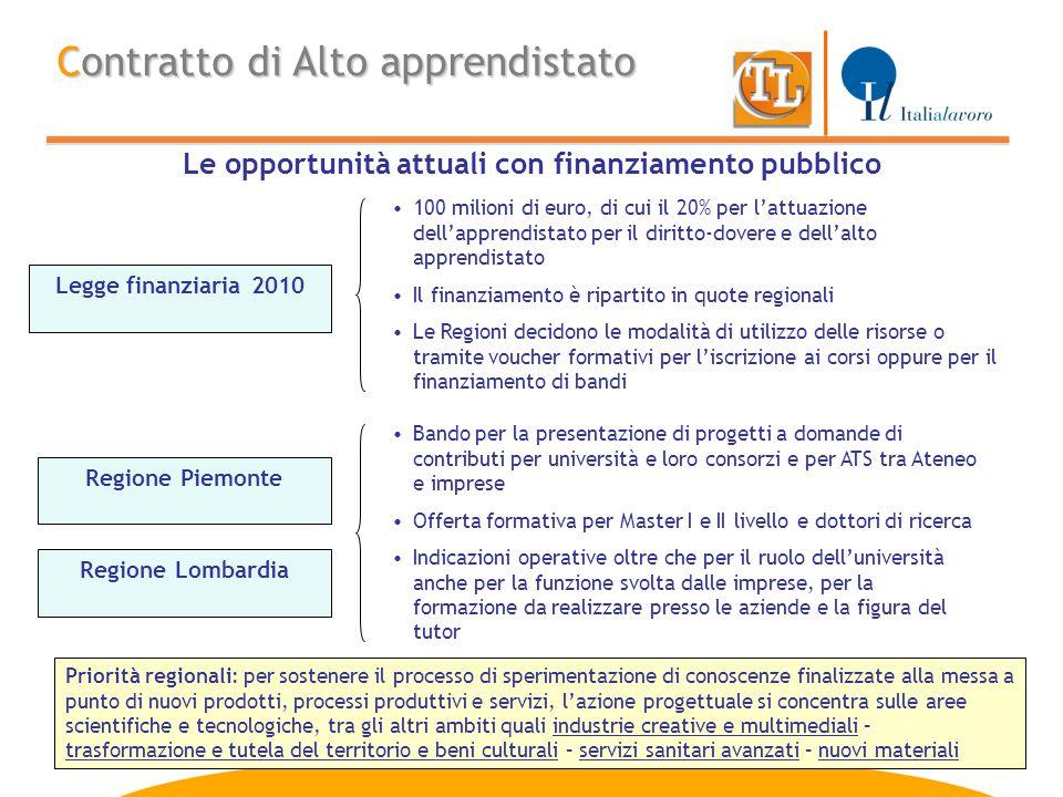 14 Contratto di Alto apprendistato Le opportunità attuali con finanziamento pubblico Legge finanziaria 2010 Regione Piemonte Regione Lombardia 100 mil