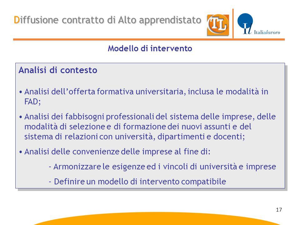 17 Modello di intervento Diffusione contratto di Alto apprendistato Analisi di contesto Analisi dell'offerta formativa universitaria, inclusa le modal