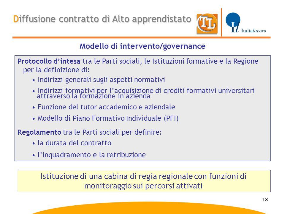 18 Modello di intervento/governance Diffusione contratto di Alto apprendistato Protocollo d'intesa tra le Parti sociali, le Istituzioni formative e la