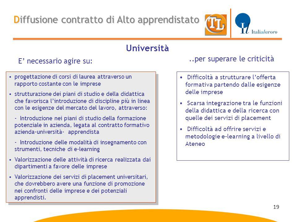 19 Diffusione contratto di Alto apprendistato Università E' necessario agire su:..per superare le criticità progettazione di corsi di laurea attravers