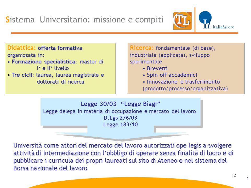2 Sistema Universitario: missione e compiti offerta formativa organizzata in: Didattica: offerta formativa organizzata in: Formazione specialistica: m