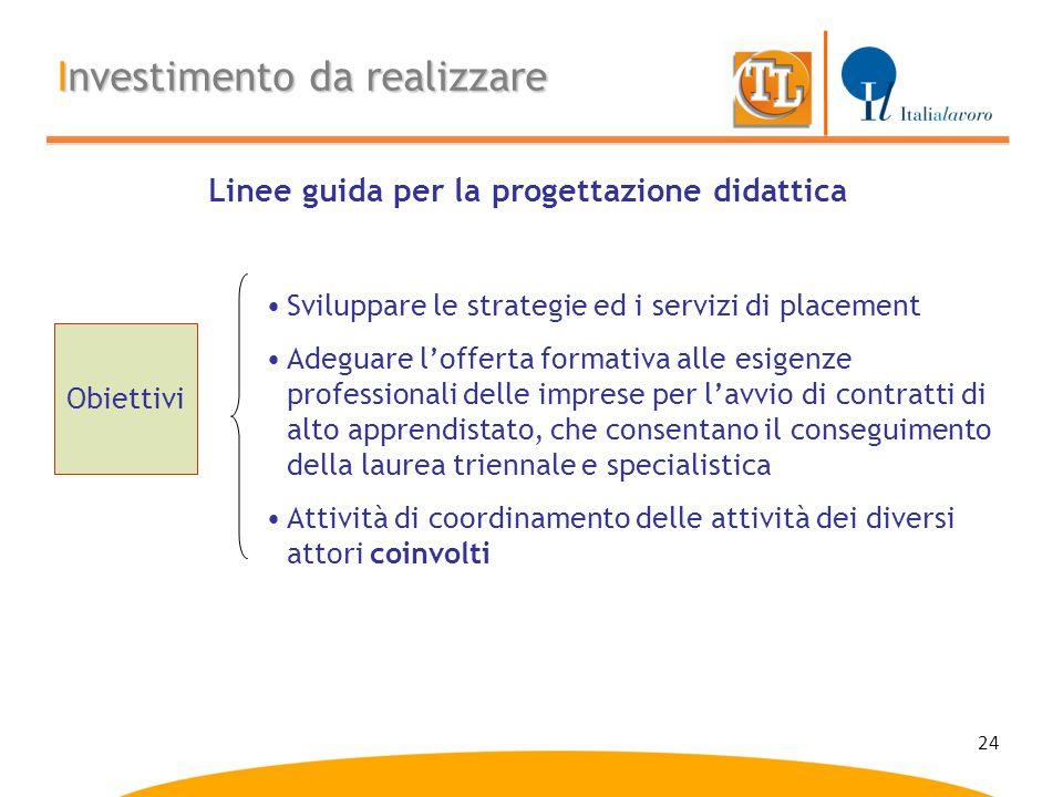 24 Linee guida per la progettazione didattica Obiettivi Sviluppare le strategie ed i servizi di placement Adeguare l'offerta formativa alle esigenze p