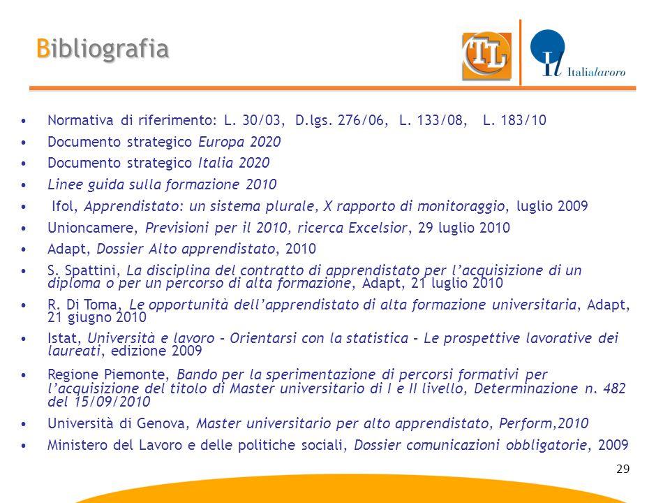 29 Bibliografia Normativa di riferimento: L. 30/03, D.lgs. 276/06, L. 133/08, L. 183/10 Documento strategico Europa 2020 Documento strategico Italia 2