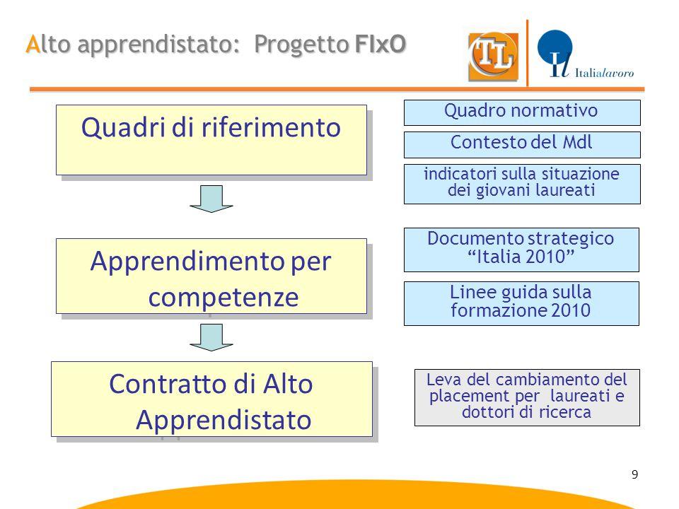 9 Quadri di riferimento Alto apprendistato: Progetto FIxO indicatori sulla situazione dei giovani laureati Apprendimento per competenze Contratto di A
