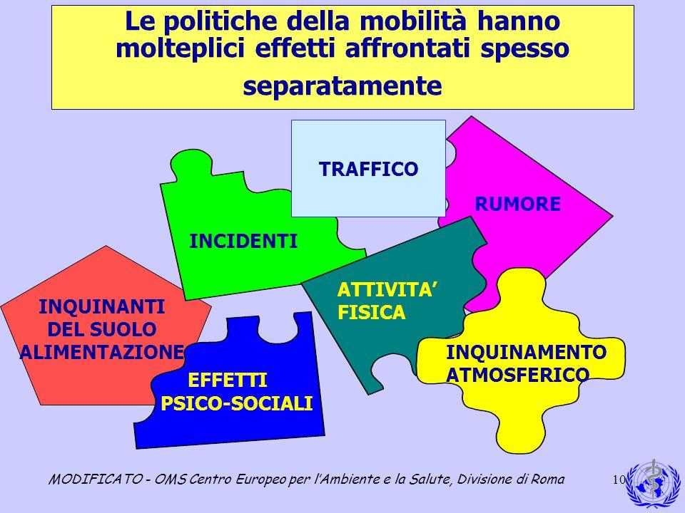 Le politiche della mobilità hanno molteplici effetti affrontati spesso separatamente INCIDENTI RUMORE INQUINAMENTO ATMOSFERICO ATTIVITA' FISICA EFFETTI PSICO-SOCIALI MODIFICATO - OMS Centro Europeo per l'Ambiente e la Salute, Divisione di Roma TRAFFICO INQUINANTI DEL SUOLO ALIMENTAZIONE 10