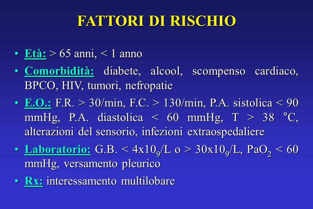 FATTORI DI RISCHIO Età: > 65 anni, 65 anni, < 1 anno Comorbidità: diabete, alcool, scompenso cardiaco, BPCO, HIV, tumori, nefropatieComorbidità: diabete, alcool, scompenso cardiaco, BPCO, HIV, tumori, nefropatie E.O.: F.R.