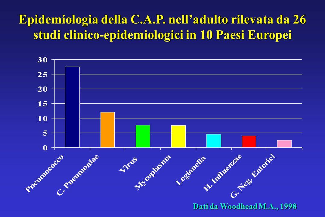 Epidemiologia della C.A.P.