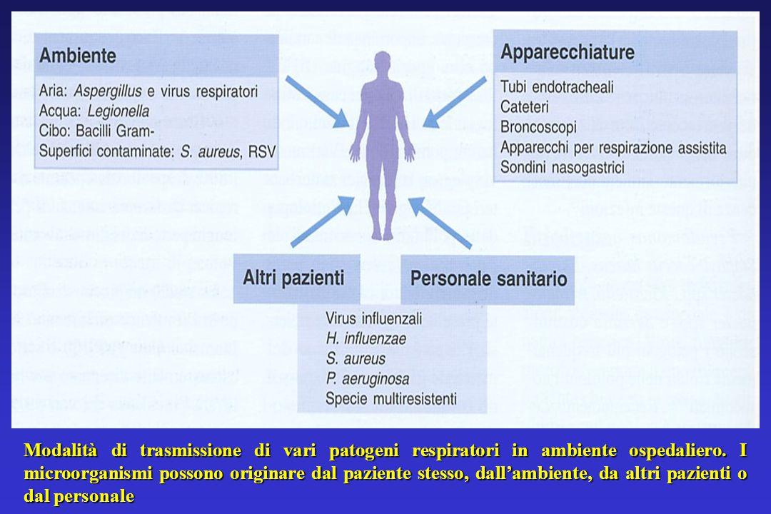 Modalità di trasmissione di vari patogeni respiratori in ambiente ospedaliero.