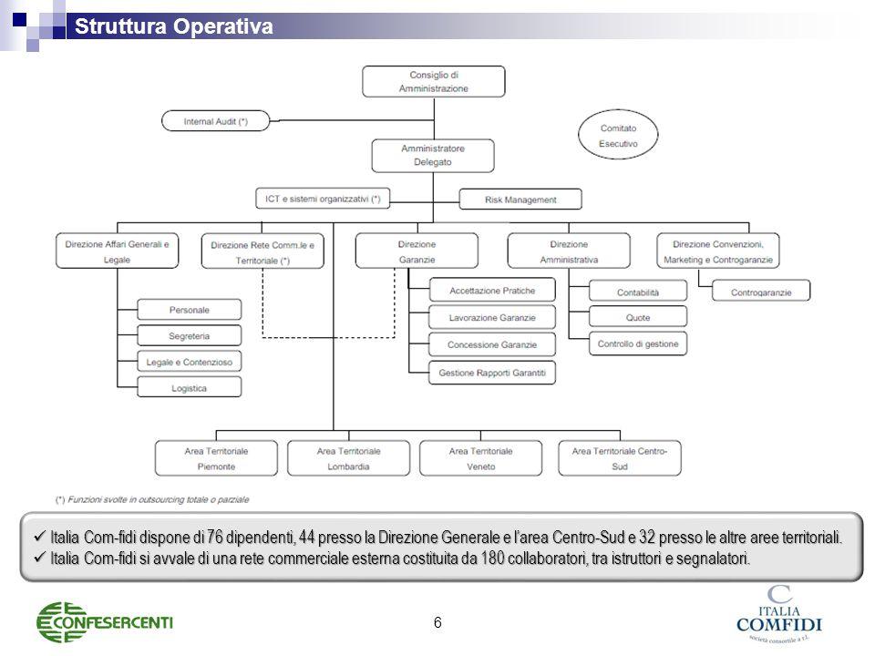 Struttura Operativa 6 Italia Com-fidi dispone di 76 dipendenti, 44 presso la Direzione Generale e l'area Centro-Sud e 32 presso le altre aree territoriali.