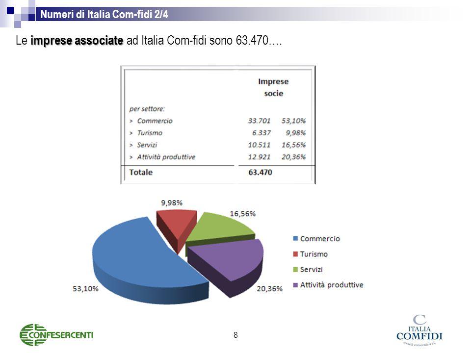 Numeri di Italia Com-fidi 2/4 imprese associate Le imprese associate ad Italia Com-fidi sono 63.470….
