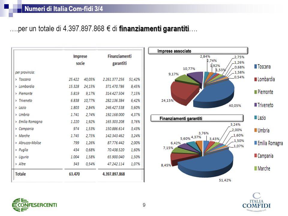 Numeri di Italia Com-fidi 3/4 finanziamenti garantiti ….per un totale di 4.397.897.868 € di finanziamenti garantiti ….