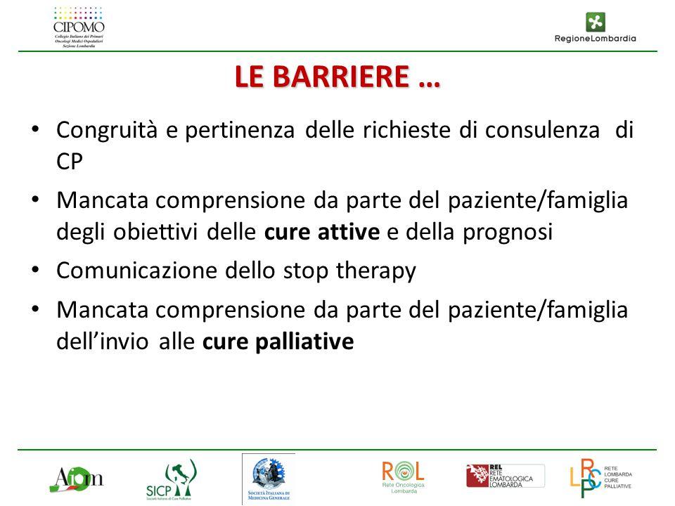 LE BARRIERE … Congruità e pertinenza delle richieste di consulenza di CP Mancata comprensione da parte del paziente/famiglia degli obiettivi delle cur