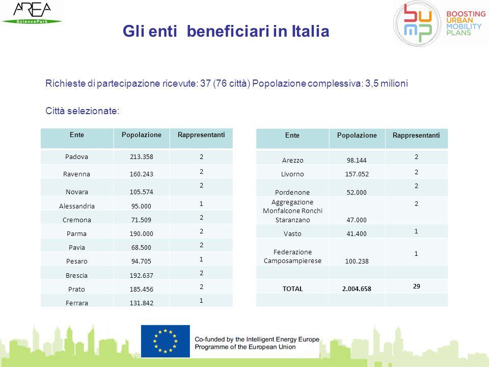 Gli enti beneficiari in Italia Richieste di partecipazione ricevute: 37 (76 città) Popolazione complessiva: 3,5 milioni Città selezionate: EntePopolaz