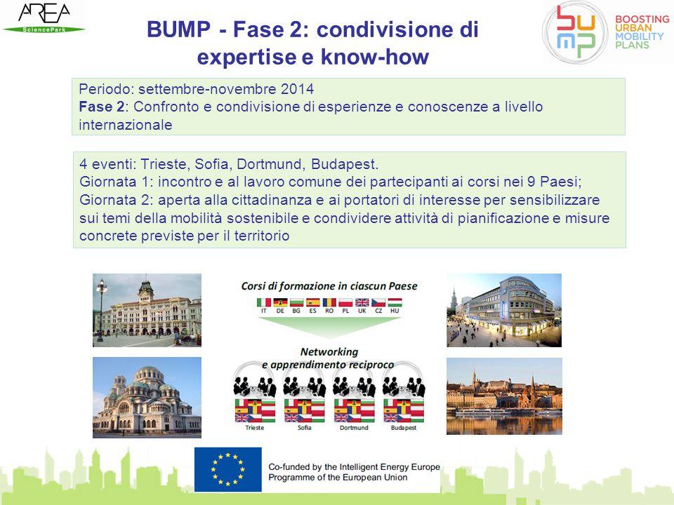 BUMP - Fase 2: condivisione di expertise e know-how Periodo: settembre-novembre 2014 Fase 2: Confronto e condivisione di esperienze e conoscenze a liv