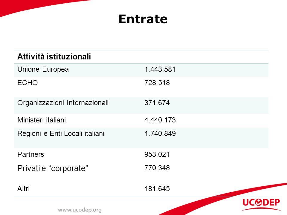Entrate Attività istituzionali Unione Europea1.443.581 ECHO728.518 Organizzazioni Internazionali371.674 Ministeri italiani4.440.173 Regioni e Enti Locali italiani1.740.849 Partners953.021 Privati e corporate 770.348 Altri181.645