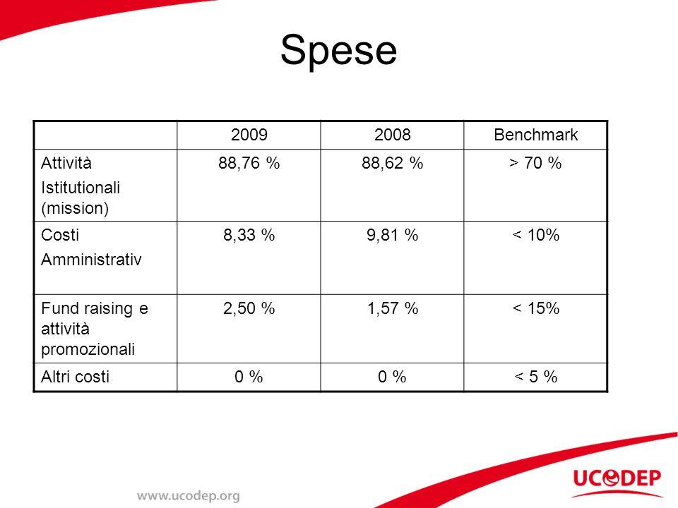 Spese 20092008Benchmark Attività Istitutionali (mission) 88,76 %88,62 %> 70 % Costi Amministrativ 8,33 %9,81 %< 10% Fund raising e attività promozionali 2,50 %1,57 %< 15% Altri costi0 % < 5 %