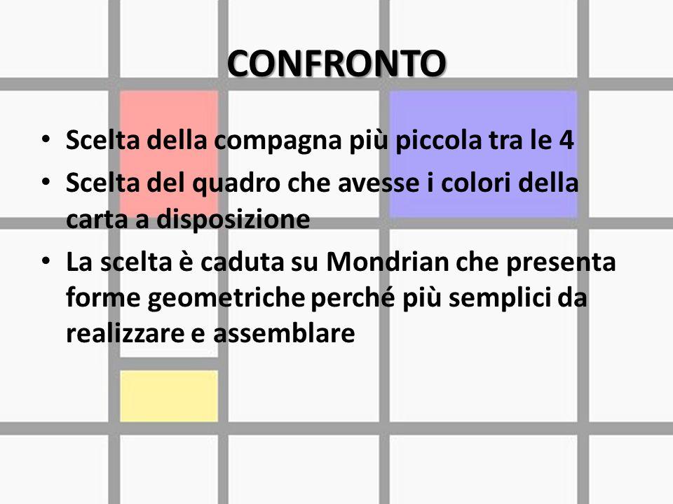 CONFRONTO Scelta della compagna più piccola tra le 4 Scelta del quadro che avesse i colori della carta a disposizione La scelta è caduta su Mondrian che presenta forme geometriche perché più semplici da realizzare e assemblare