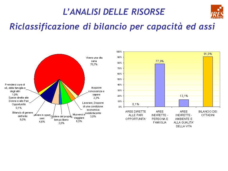 L'ANALISI DELLE RISORSE Riclassificazione di bilancio per capacità ed assi