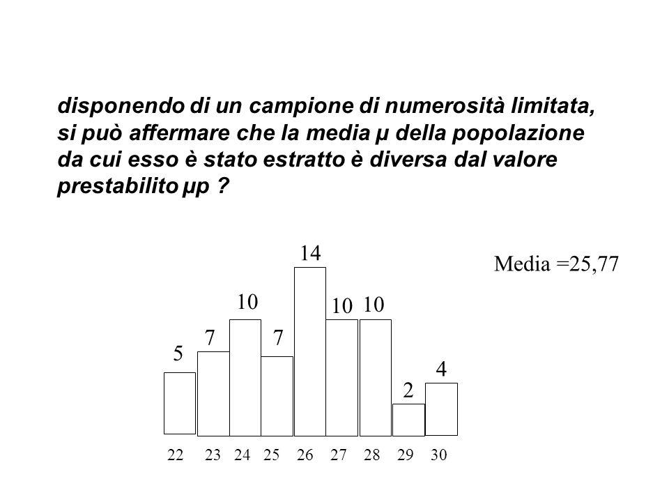 disponendo di un campione di numerosità limitata, si può affermare che la media µ della popolazione da cui esso è stato estratto è diversa dal valore prestabilito µp .