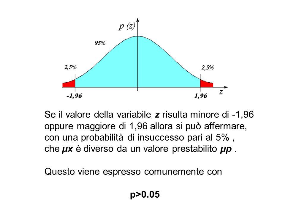 Se il valore della variabile z risulta minore di -1,96 oppure maggiore di 1,96 allora si può affermare, con una probabilità di insuccesso pari al 5%, che µx è diverso da un valore prestabilito µp.