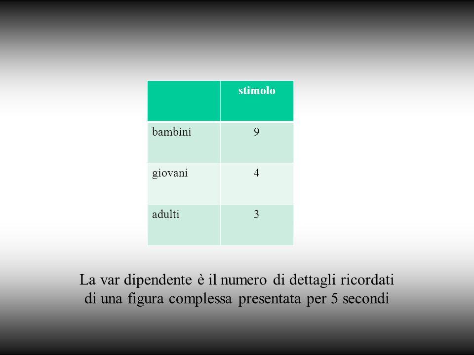 La var dipendente è il numero di dettagli ricordati di una figura complessa presentata per 5 secondi stimolo bambini9 giovani4 adulti3