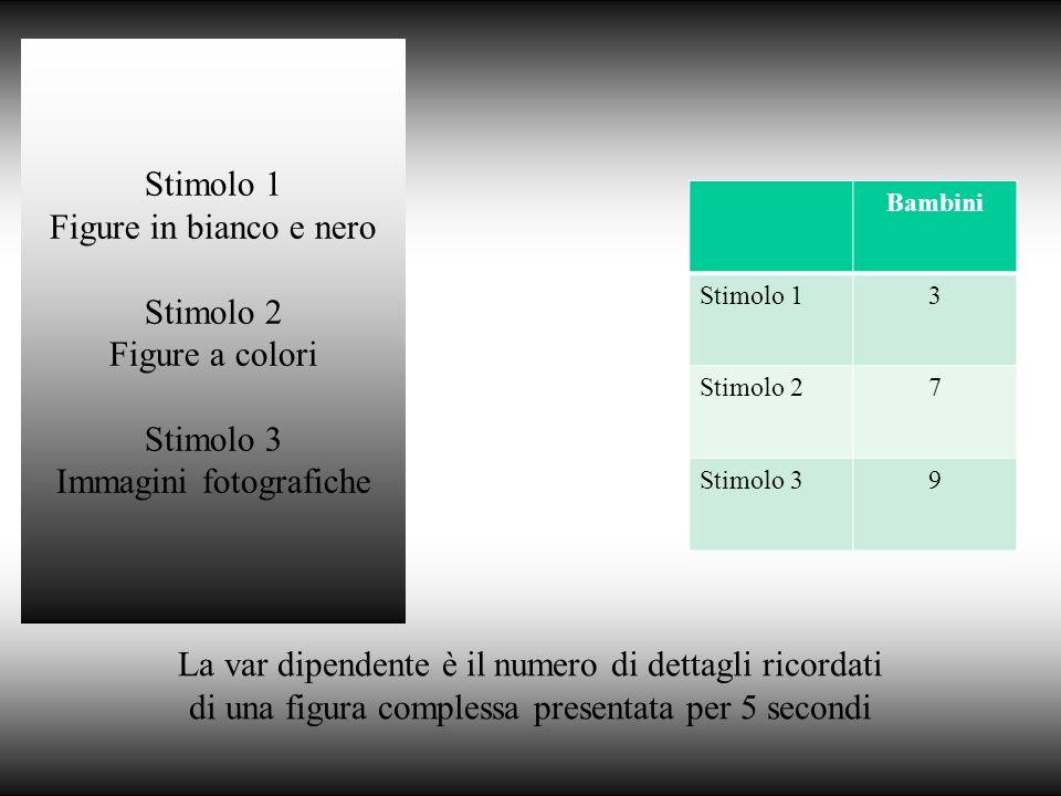 La var dipendente è il numero di dettagli ricordati di una figura complessa presentata per 5 secondi Bambini Stimolo 13 Stimolo 27 Stimolo 39 Stimolo 1 Figure in bianco e nero Stimolo 2 Figure a colori Stimolo 3 Immagini fotografiche