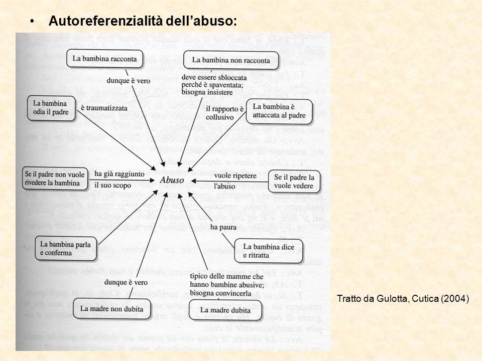 Autoreferenzialità dell'abuso: Tratto da Gulotta, Cutica (2004)