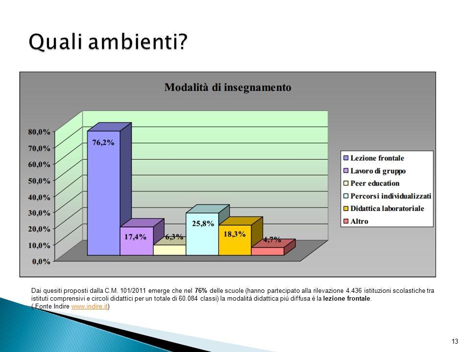 13 Dai quesiti proposti dalla C.M. 101/2011 emerge che nel 76% delle scuole (hanno partecipato alla rilevazione 4.436 istituzioni scolastiche tra isti