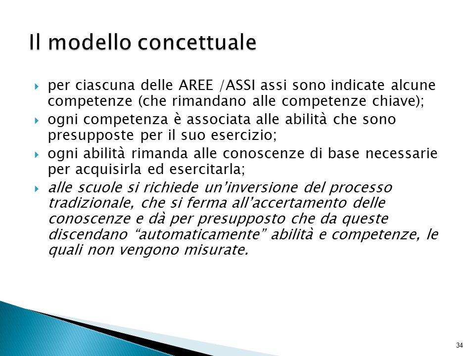 34  per ciascuna delle AREE /ASSI assi sono indicate alcune competenze (che rimandano alle competenze chiave);  ogni competenza è associata alle abi