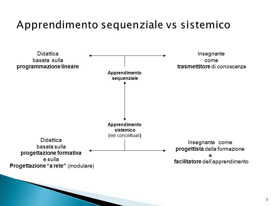 9 Apprendimento sequenziale Apprendimento sistemico (reti concettuali) Insegnante come trasmettitore di conoscenze Didattica basata sulla programmazio